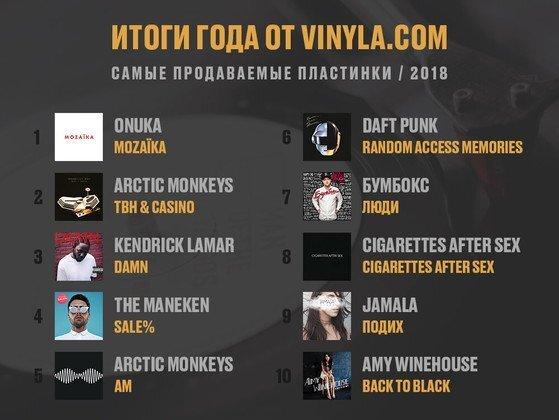 Tоп-30 самых продаваемых пластинок в Украине от Vinyla